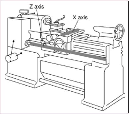 linear scale dro on lathe machine