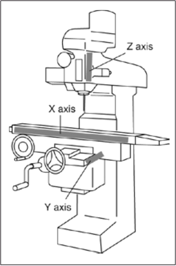 linear scales on milling machine